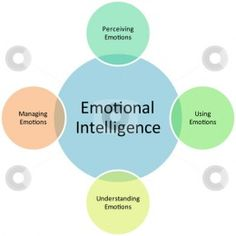 What is emotional intelligence psychology definition