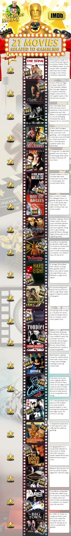 21 Casino Movies Related To Gambling. Check it out here or visit #GamesMoney site.