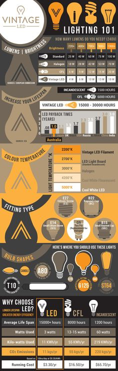 The Vintage LED full infographic. Everything you need to know about our range, as well as the ins and outs of LED lighting, and how it compares to the alternatives of CFL, incandescent, or hallogen bulbs.