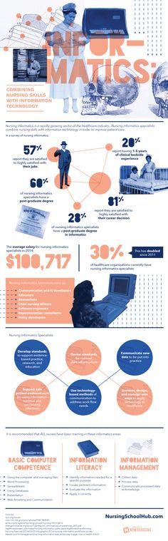 Informatics: Combining Nursing Skills with Information Technology   Visual.ly