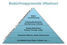 Maslow Bedürfnispyramide Grafik