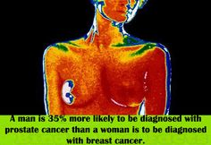 A man is 35% more likely to be diagnosed with prostate cancer than a woman is to be diagnosed with breast cancer.