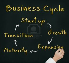 The business start up cycle. #startup #newbusiness