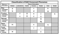 Consonants ~ Manner and Place od articulation