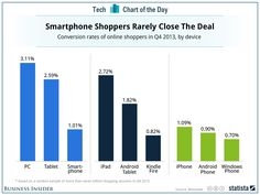 Conversion rates by device.  Important to factor in high Millennial usage rate of mobile devices.