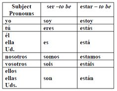 Lesson Practicing Ser And Estar Spanish I
