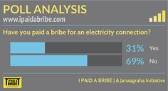 Have you paid a bribe for an electricity connection? #bribe #corruption
