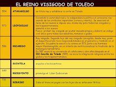 Esquema de los principales reyes visigodos de Toledo.
