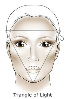 """How to contour your face with makeup and the triangle of light (aka Rembrandt lighting). The basics for knowing how to contour your face is about light/dark. You """"paint"""" your face to create shadows... like talking about the foreground and background in an art class, and how you'd make items look diminished by being smaller/darker. Apply these same principles here on your face."""