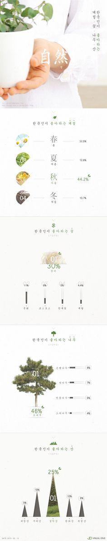 한국인들, 가을‧장미‧소나무‧설악산 '가장 좋아하는 자연' 꼽아 [인포그래픽] #nature / #Infographic ⓒ 비주얼다이브 무단 복사·전재·재배포 금지