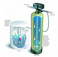 Water Softener - How Does It Work