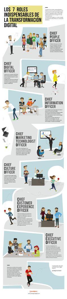 Infografia puestos transformación digital