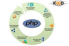PHP Programming Packages
