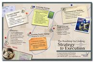 Linking Strategy to Execution