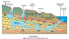 Image from http://www.txhillcountrywater.org/storage/usgs%20springs%20diagram.png.