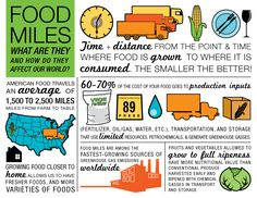 Food Miles Custom infographic created for Leaf & Fin Aquaponics.  Infographic pricing starts at $200.00 -  contact for more details.