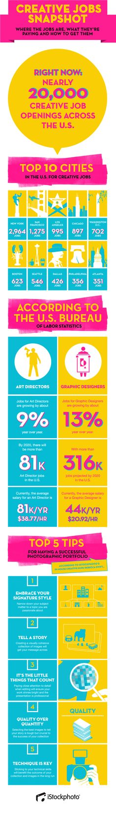 You're Saving the World One #Design at a Time - Creative Jobs Market [INFOGRAPHIC]