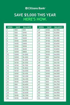 Collecting loose change is an easy way to build your savings. Savings Challenge, Money Saving Challenge, Money Saving Tips, Saving Ideas, Weekly Savings Plan, 52 Week Savings, Financial Tips, Financial Planner, How To Juggle