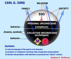 Carl Jung - EGO, Unconscious. Collective Unconscious. Het Onbewuste & Symboliek | Captify Content