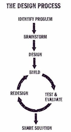 The Design Process - from Chris Connors