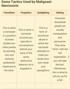 Narcissistic sociopath relationship abuse tactics that are typically used by a Malignant Narcissist