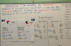 Grade Six Teacher Extraordinaire : Teaching Probability Concepts - Fun activity to teach Theoretical and Experimental Probability Teaching Strategies, Teaching Math, Learning Activities, Classroom Projects, Math Classroom, 6th Grade Ela, Math 2, Homeschool Math, Interactive Notebooks