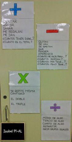 Como continuación a las entradas anteriores os dejo unos carteles que he elaborado para complementar el apoyo visual de la parte de gramáti...