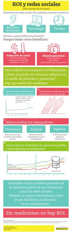 ROI y redes sociales #infografia #infographic #socialmedia