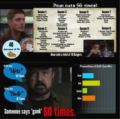 Supernatural by the numbers