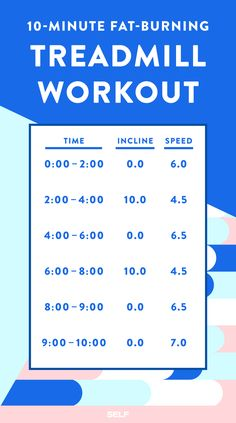 This treadmill workout combines two-minute runs with challenging walk/jog sections—plus a mini sprint at the end. It utilizes longer periods of effort and switches between speed training and challenging inclines to raise your heart rate, burn calories, and improve your endurance.