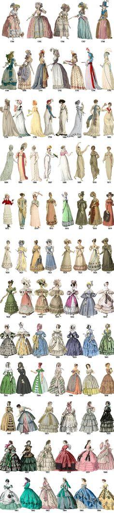L'évolution de la mode féminine de 1784 à 1970, soit presque 200 ans de mode illustrés année par année ! Cetteexcellente compilation, réalisée en regr