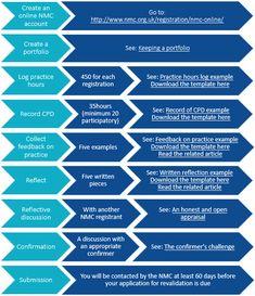 NMC revalidation - Apollo Nursing Resource