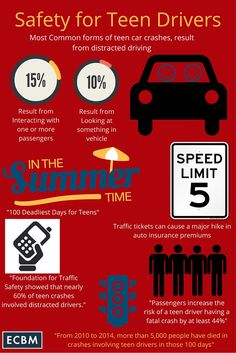 The 100 Deadliest Days For Teen Drivers Driving Tips For Beginners, Safe Driving Tips, Driving Teen, Driving Safety, Driving School, Driving Theory, Car Accident Injuries, Drivers Ed, How To Save Gas