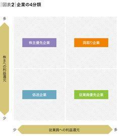 榊原清則・中央大学ビジネススクール 教授、慶應義塾大学 名誉教授|「トップ・マネジメントの教科書」CEOとCFO その新しい関係|ダイヤモンド・オンライン