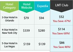 Last Minute Travel - Become a Last Minute Travel Club member