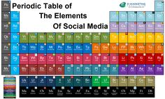 Periodic Table of the Elements of Social Media - E-Marketing . Social Media Humor, Social Media Digital Marketing, Social Media Tips, Social Networks, Social Marketing, Marketing Ideas, Internet Marketing, Online Marketing, Social Media Packages