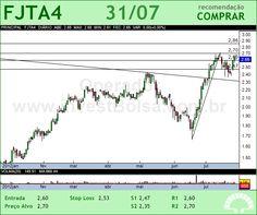FORJA TAURUS - FJTA4 - 31/07/2012 #FJTA4 #analises #bovespa