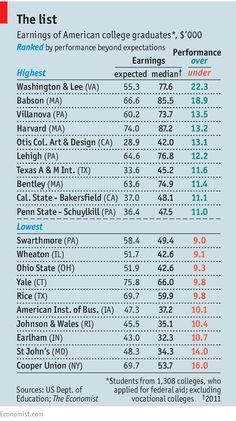 Where's best? | The Economist