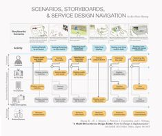 Integration of scenarios, storyboard, and service system navigation for service system design phase. UX UI Service Design Tool. If you like UX, design, or design thinking, check out theuxblog.com