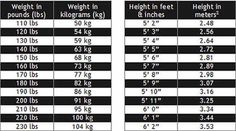 pounds to kilograms lbs to kg conversion chart for weight measurement may be the useful tool. Black Bedroom Furniture Sets. Home Design Ideas