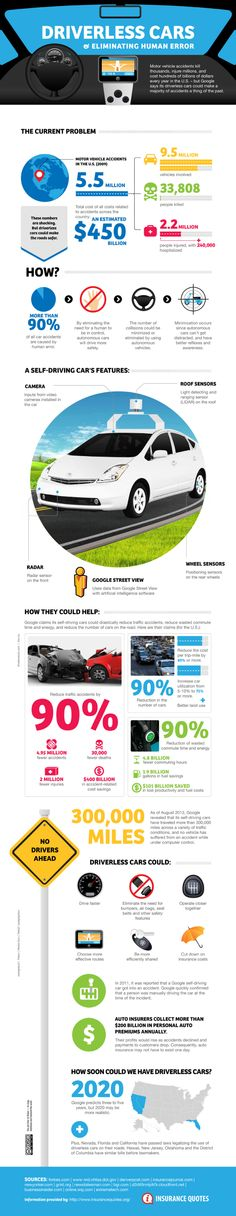 Hi guys, Google claims its self-driving cars could save $ 400 billion in accident-related costs as well as reduce traffic-related deaths by 30,000 per year. We published an infographic today taking a closer look at driverless cars and eliminating human error. Please enjoy the infographic and feel free to share it with your readers.