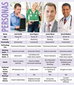 Definitions:The definition of personas is the fictional archetypal users. In personas three aspects are explored – user persona (this is important when designing a particular product with the absen...