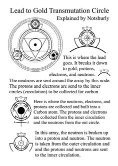 Lead to Gold Array Explained by Notshurly.deviantart.com on @DeviantArt
