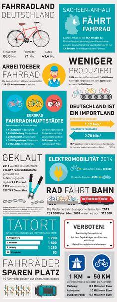 fairkehr-magazin: Infografik Wirtschaftsfaktor Fahrrad