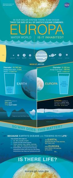 There is an ocean in our solar system twice as big as all Earth's oceans combined.