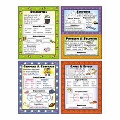 This set focuses on five common structures used in informational text: description, sequence, problem and solution, compare and contrast, and cause and effect. The posters explain each structure, show
