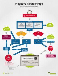 Social Media Anleitung Negativer Post von new-communication.de  webpixelkonsum — Konzepte für Online-Strategien