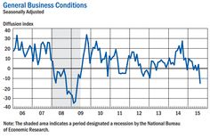 August 2015 Empire State Manufacturing Index Crashes