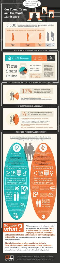 Why Kids Must Be Taught Digital Manners Infographic | 21st Century Technology Integration | Scoop.it