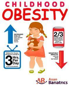 childhood obesity statistics 2018 - Google Search | cell phone kids